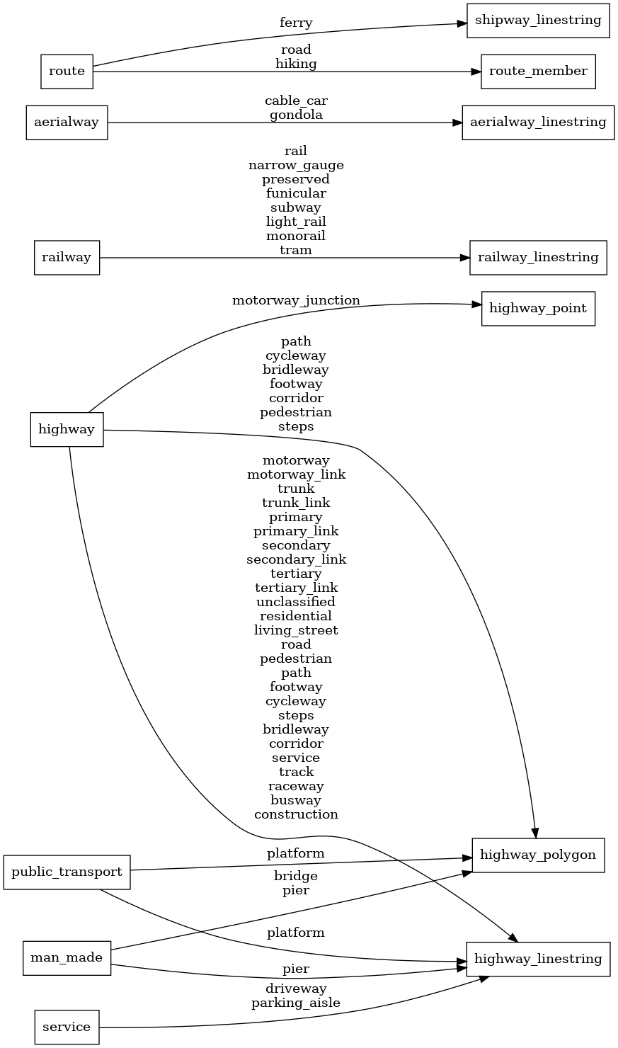 Open vector tile schema for openstreetmap layers etl diagram mapping diagram pooptronica Image collections